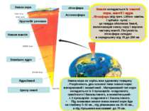 Центр землі ЯдроЗемлі Зовнішнє ядро Нижня мантія Кругообіг речовин Астеносфер...