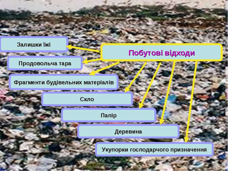 Побутові відходи Деревина Фрагменти будівельних матеріалів Папір Продовольча ...