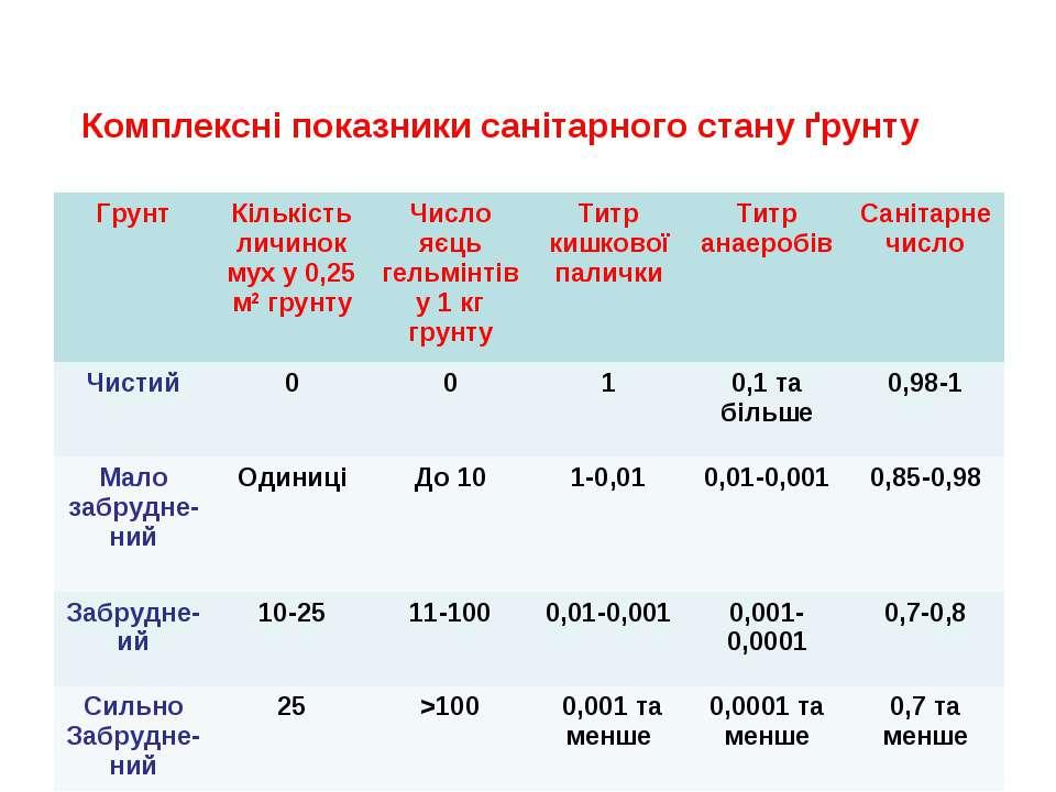 Комплексні показники санітарного стану ґрунту