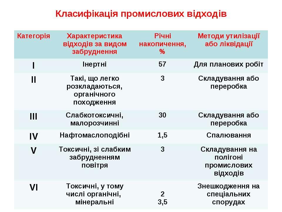 Класифікація промислових відходів