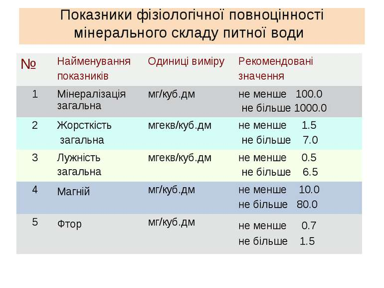 Показники фізіологічної повноцінності мінерального складу питної води № Найме...