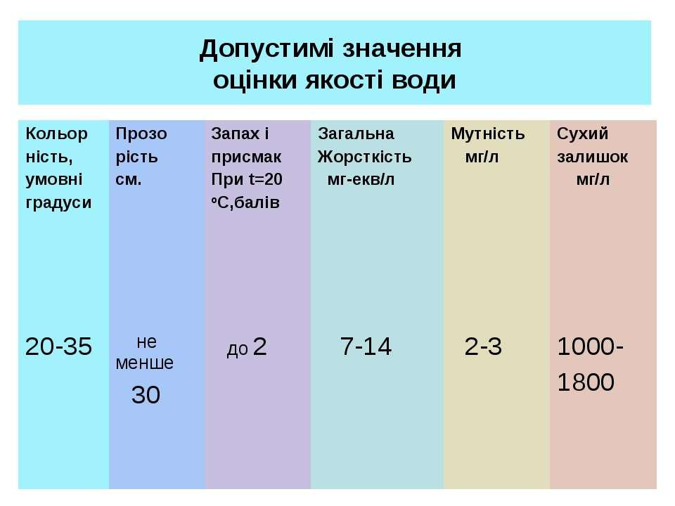 Допустимі значення оцінки якості води Кольор ність, умовні градуси Прозо ріст...