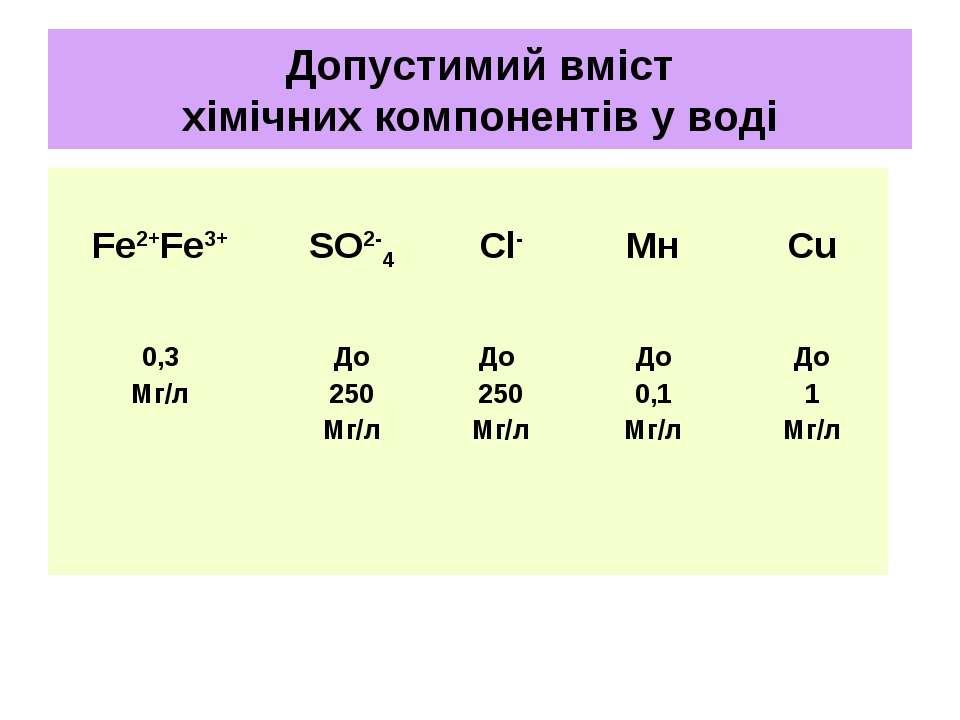 Допустимий вміст хімічних компонентів у воді Fe2+Fe3+ SO2-4 Cl- Мн Cu 0,3 Мг/...