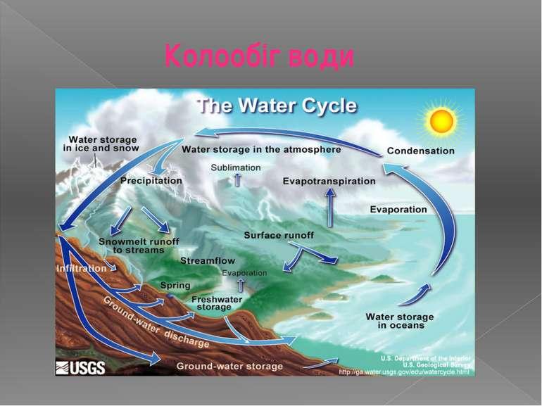 Колообіг води