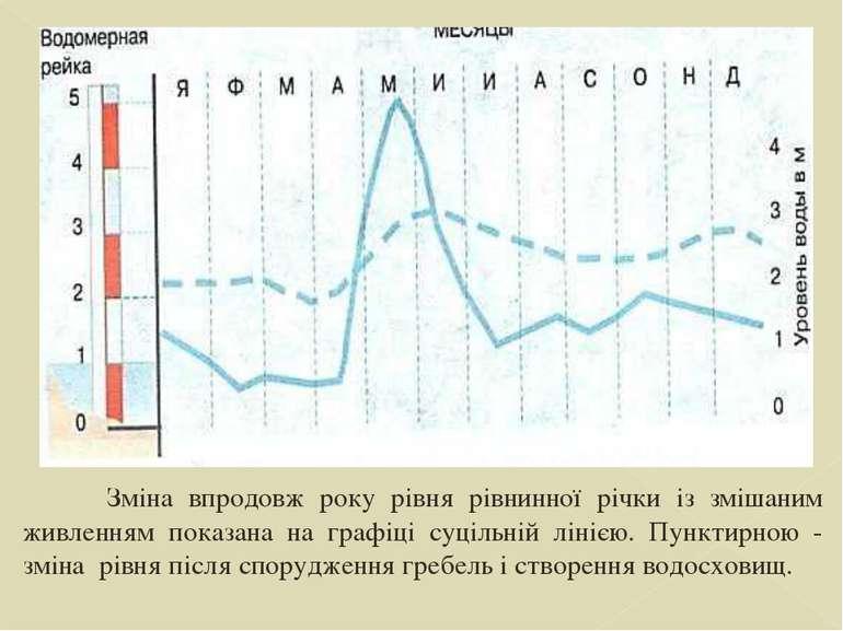 Зміна впродовж року рівня рівнинної річки із змішаним живленням показана на г...