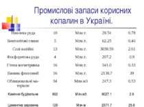 Промислові запаси корисних копалин в Україні. Нікелева руда 10 Млн.т. 29.54 0...