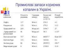 Промислові запаси корисних копалин в Україні. Корисні копалини  Кількість ро...
