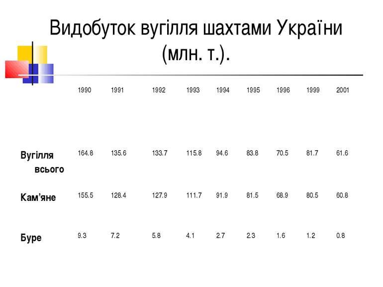 Видобуток вугілля шахтами України (млн. т.).  1990 1991 1992 1993 1994 1995 ...