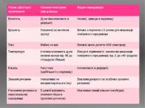 Умови (фактори)проживання Наземно-повітрянесеродовище Водне середовище Вологі...
