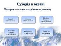 Суходіл в океані Материк – величезна ділянка суходолу Євразія 54 млн.кв.км Аф...