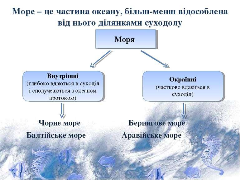 Море – це частина океану, більш-менш відособлена від нього ділянками суходолу...