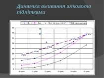 Динаміка вживання алкоголю підлітками