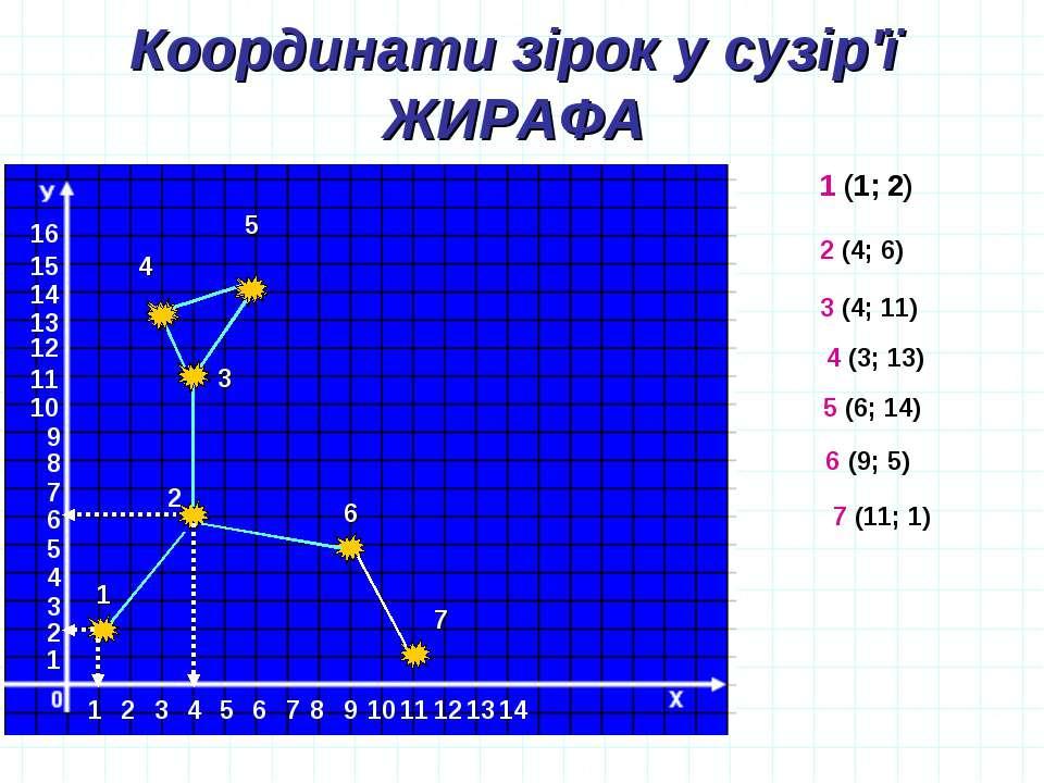 Координати зірок у сузір'ї ЖИРАФА 16 1 2 3 4 5 6 7 8 9 10 11 12 11 1 2 3 4 5 ...