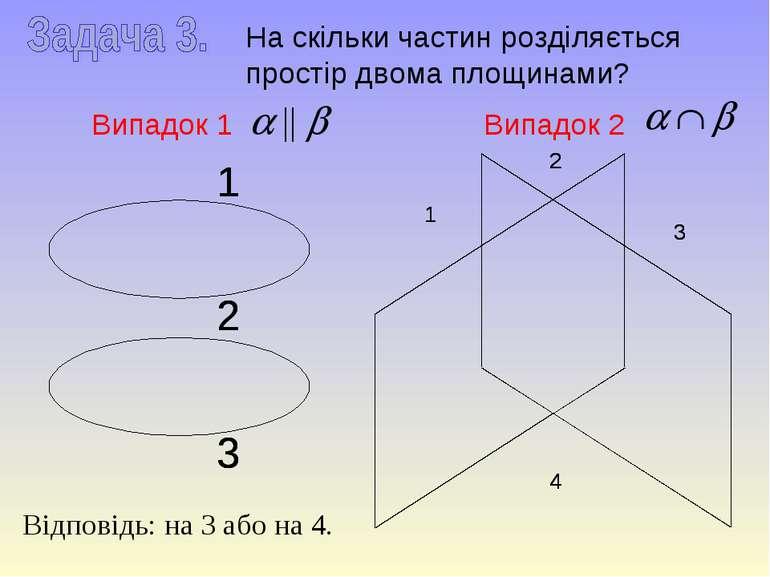 На скільки частин розділяється простір двома площинами? Випадок 1 Випадок 2 В...