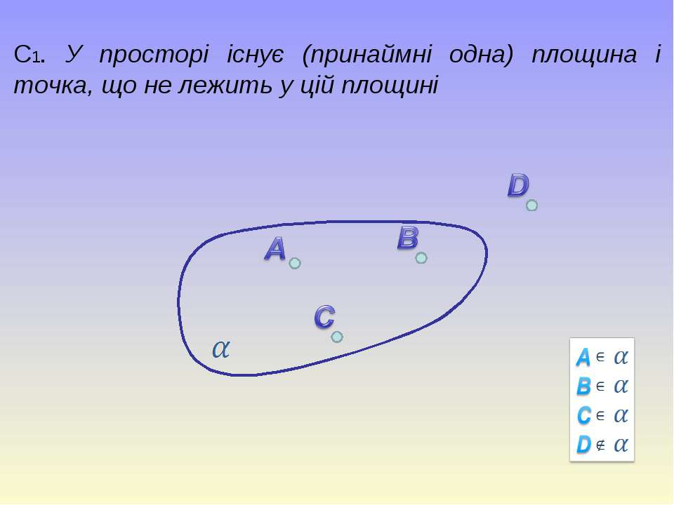 С1. У просторі існує (принаймні одна) площина і точка, що не лежить у цій пло...