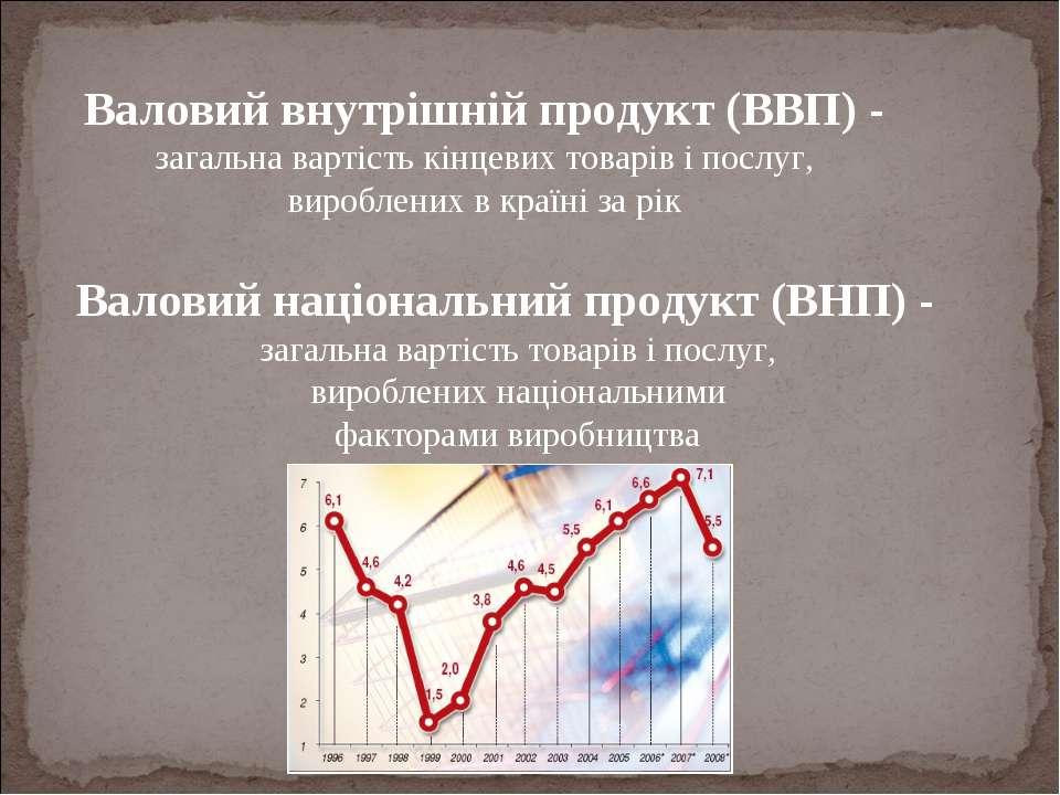 Валовий внутрішній продукт (ВВП) - загальна вартість кінцевих товарів і послу...