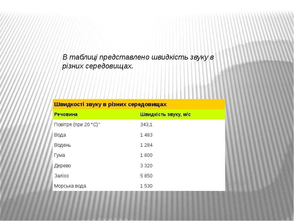 В таблиці представлено швидкість звуку в різних середовищах. Швидкостізвуку в...