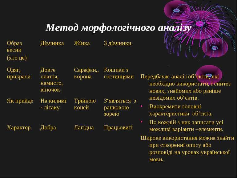 Метод морфологічного аналізу Передбачає аналіз об'єктів, які необхідно викори...