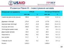 Розвиток Рівня ІІІ – інвестування активів * Фінансові інструменти 2010 рік 20...