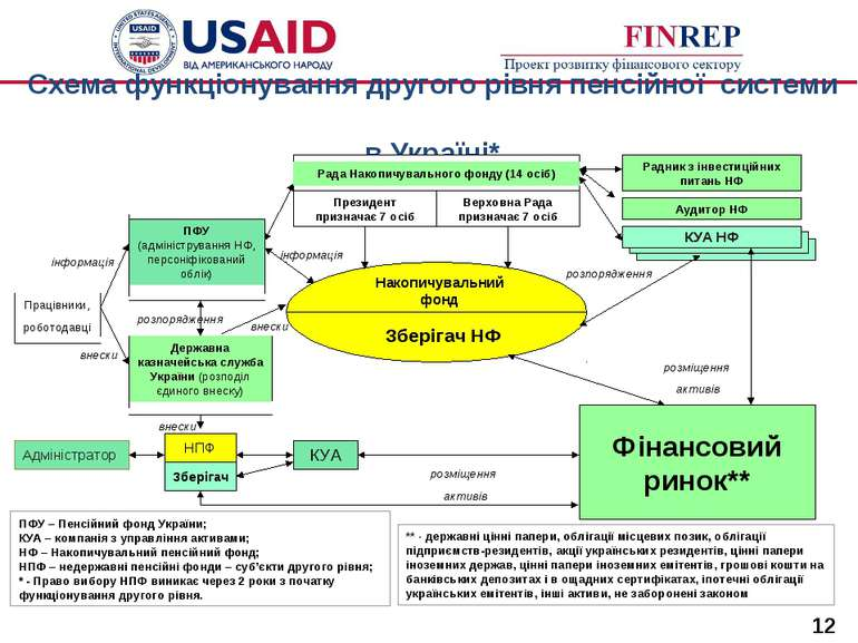 Схема функціонування другого рівня пенсійної системи в Україні* Рада Накопичу...