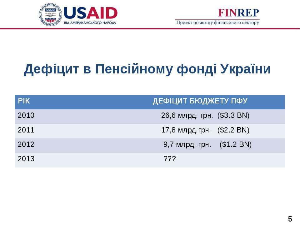 Дефіцит в Пенсійному фонді України * РІК ДЕФІЦИТ БЮДЖЕТУ ПФУ 2010 26,6 млрд. ...