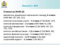 Вакансії у ЗНЗ Станом на 20.09.12: вихователь дошкільного навчального закладу...