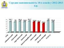 Середня наповнюваність 10-х класів у 2012-2013 н.р.