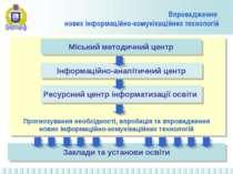 Прогнозування необхідності, впробація та впровадження нових інформаційно-кому...