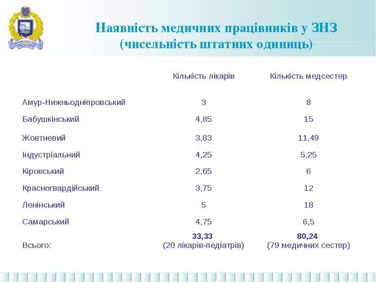 Наявність медичних працівників у ЗНЗ (чисельність штатних одиниць) Кількість ...