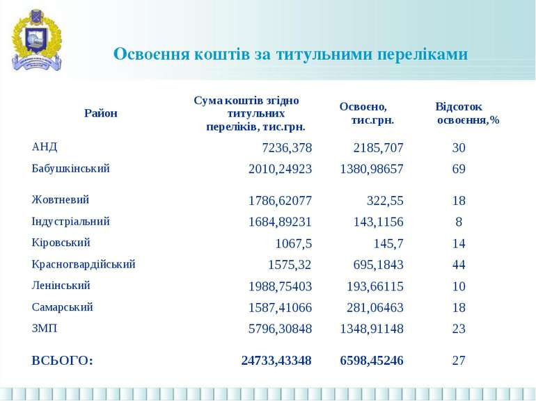 Освоєння коштів за титульними переліками Район Сума коштів згідно титульних п...