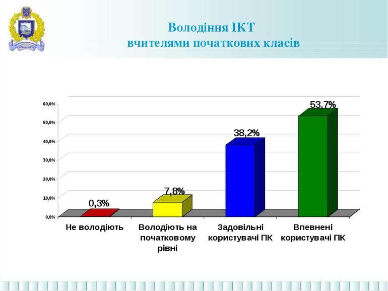 Володіння ІКТ вчителями початкових класів
