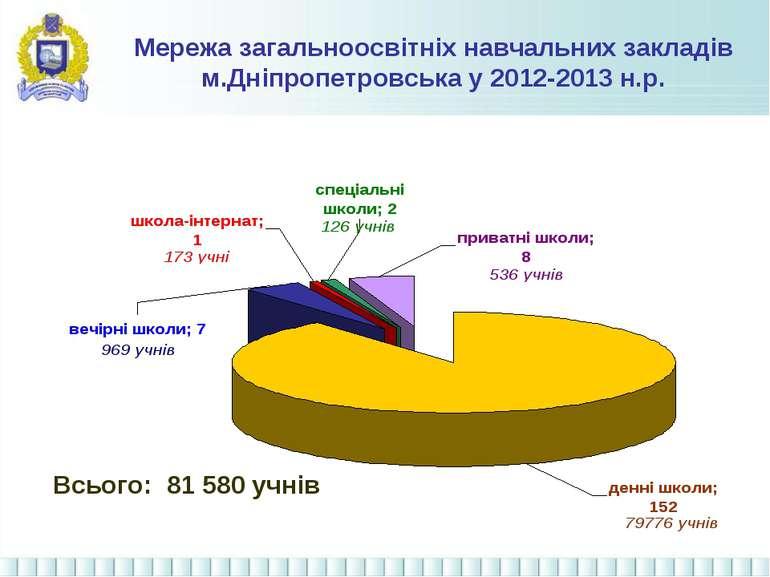 Мережа загальноосвітніх навчальних закладів м.Дніпропетровська у 2012-2013 н....