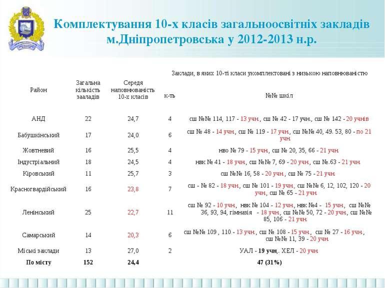 Комплектування 10-х класів загальноосвітніх закладів м.Дніпропетровська у 201...