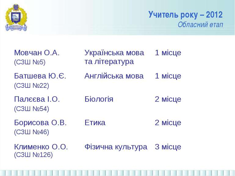Учитель року – 2012 Обласний етап Мовчан О.А. (СЗШ №5) Українська мова та літ...