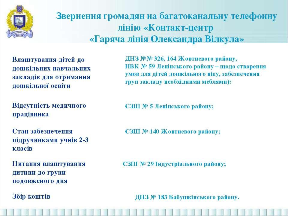 Звернення громадян на багатоканальну телефонну лінію «Контакт-центр «Гаряча л...