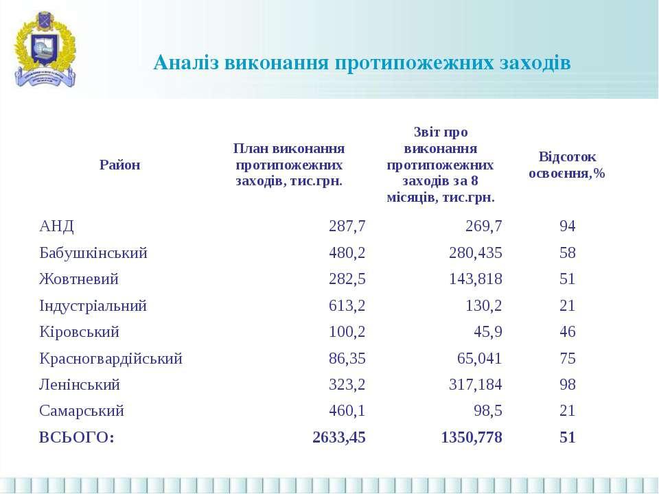Аналіз виконання протипожежних заходів Район План виконання протипожежних зах...