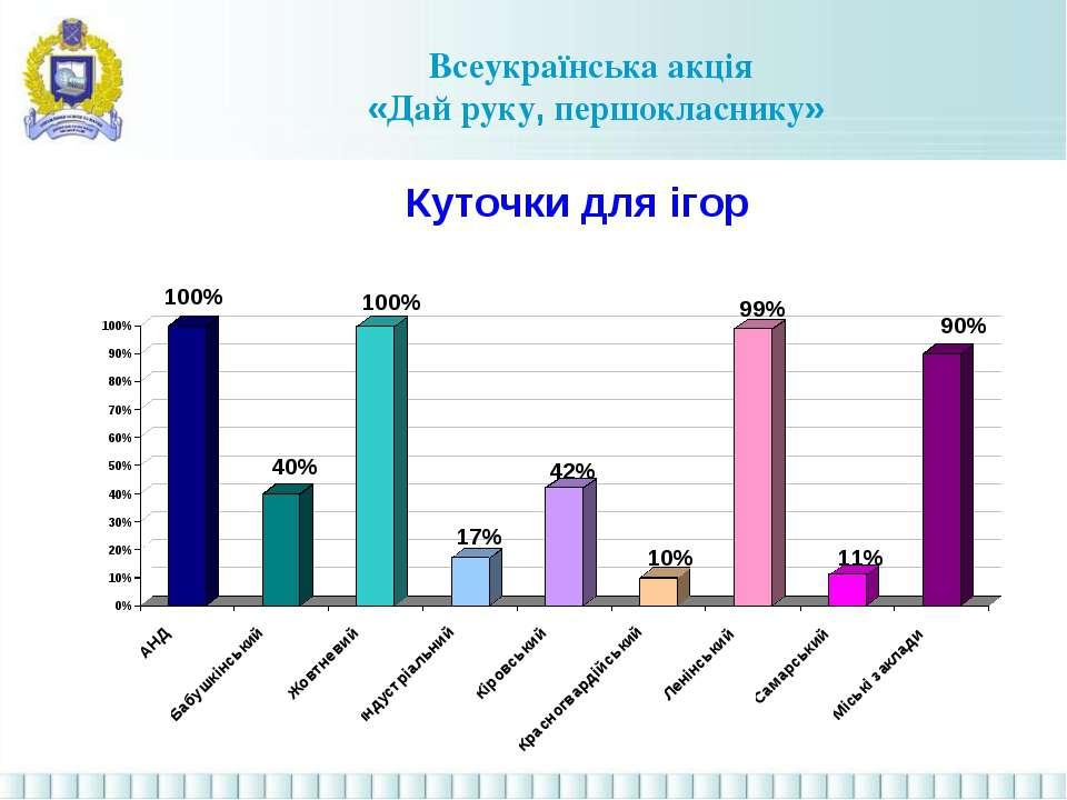 Всеукраїнська акція «Дай руку, першокласнику» Куточки для ігор