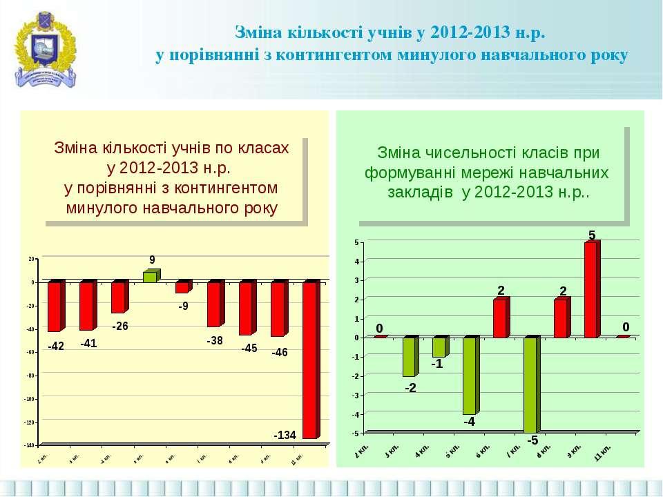 Зміна кількості учнів по класах у 2012-2013 н.р. у порівнянні з контингентом ...