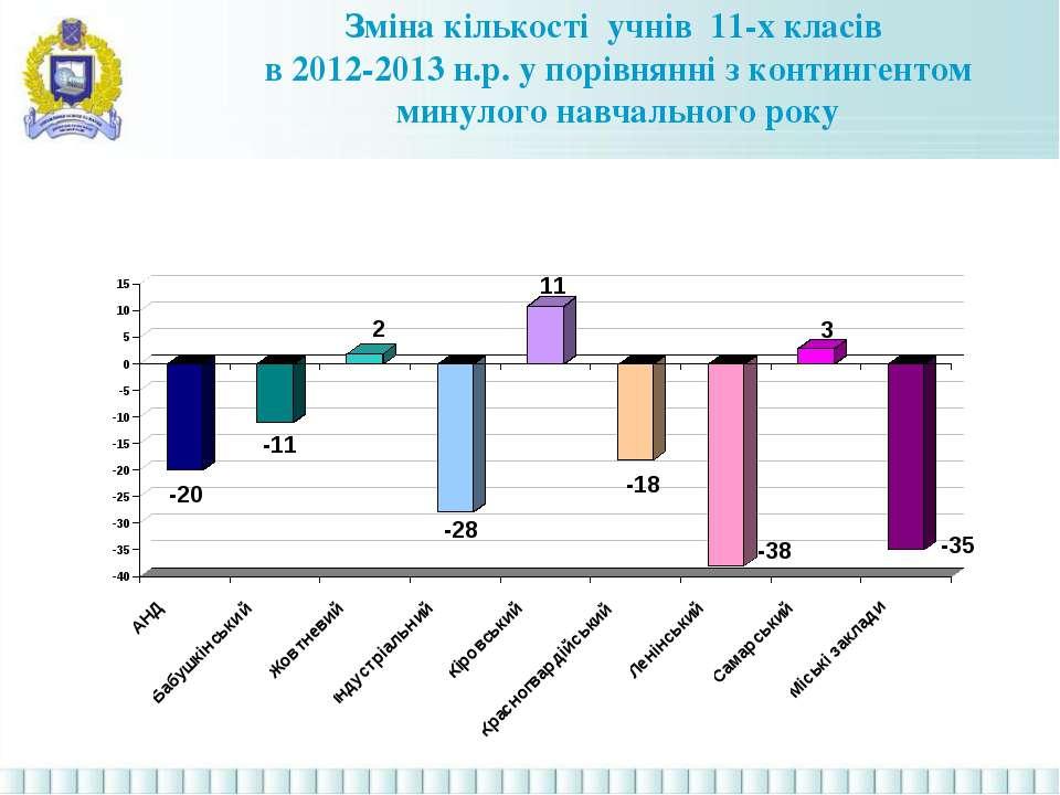 Зміна кількості учнів 11-х класів в 2012-2013 н.р. у порівнянні з контингенто...