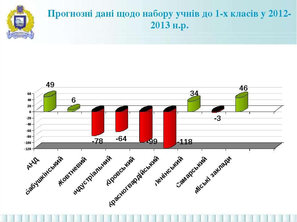 Прогнозні дані щодо набору учнів до 1-х класів у 2012-2013 н.р.