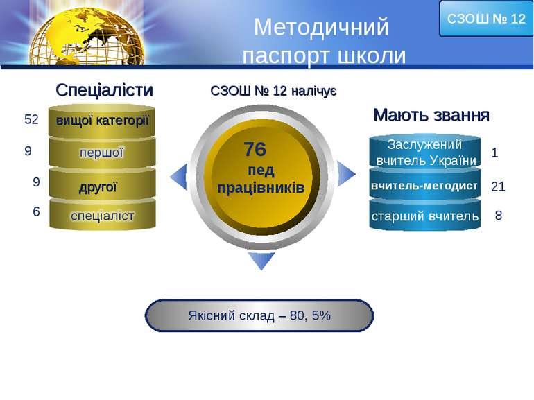 Методичний паспорт школи 76 пед працівників Якісний склад – 80, 5% вищої кате...