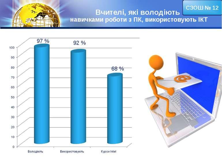 Вчителі, які володіють навичками роботи з ПК, використовують ІКТ СЗОШ № 12 97...