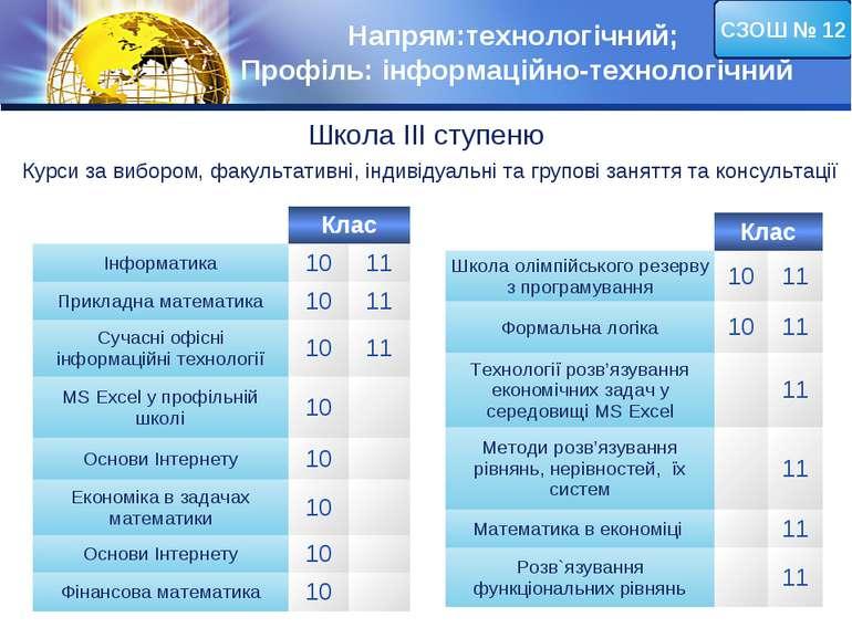 Напрям:технологічний; Профіль: інформаційно-технологічний СЗОШ № 12 Школа ІІІ...