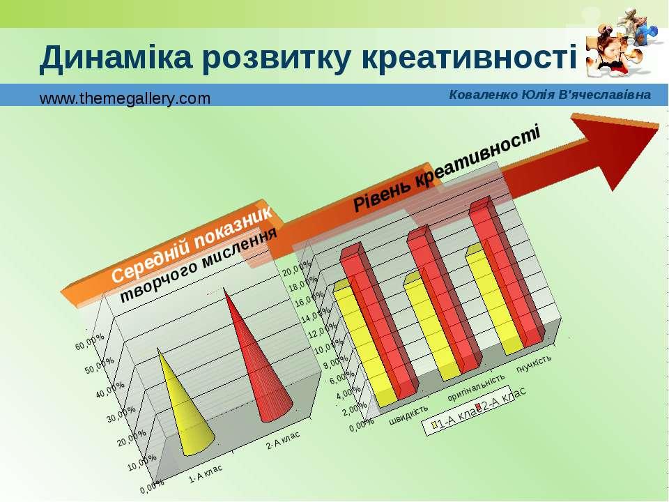 Динаміка розвитку креативності Коваленко Юлія В'ячеславівна