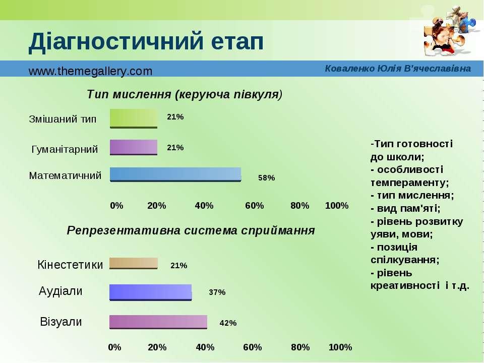 Діагностичний етап 0% 20% 40% 60% 80% 100% Змішаний тип Гуманітарний Математи...