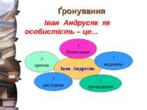Ґронування Іван Андрусяк як особистість – це… ? критик Іван Андрусяк ? Перекл...