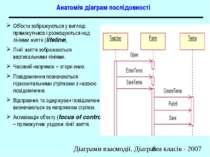 Анатомія діаграм послідовності Об'єкти зображуються у вигляді прямокутників і...