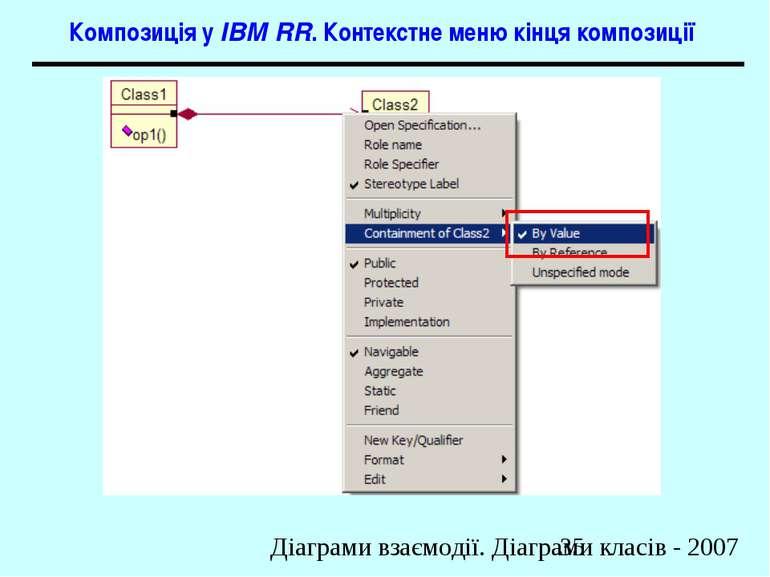 Композиція у IBM RR. Контекстне меню кінця композиції Діаграми взаємодії. Діа...