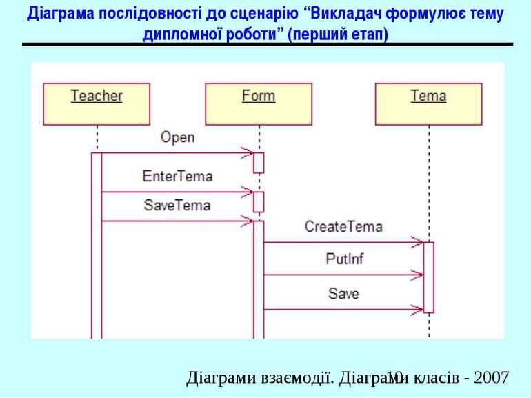 """Діаграма послідовності до сценарію """"Викладач формулює тему дипломної роботи"""" ..."""