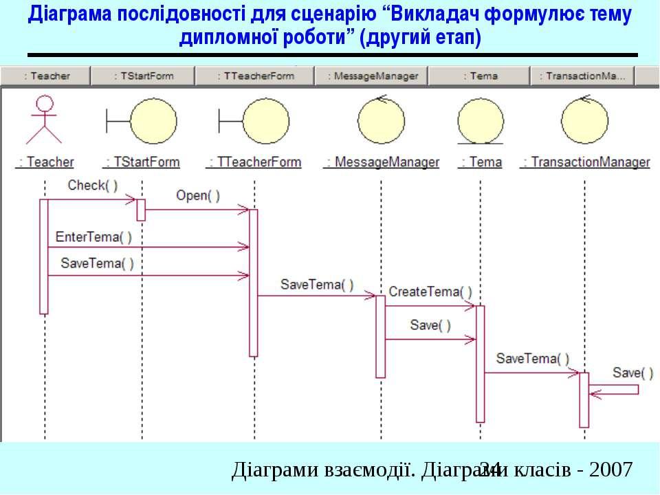 """Діаграма послідовності для сценарію """"Викладач формулює тему дипломної роботи""""..."""